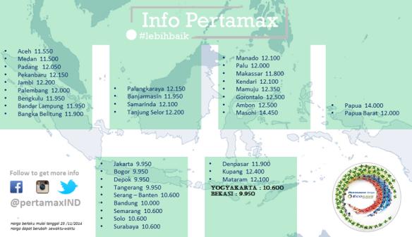 pertamax di Indonesia